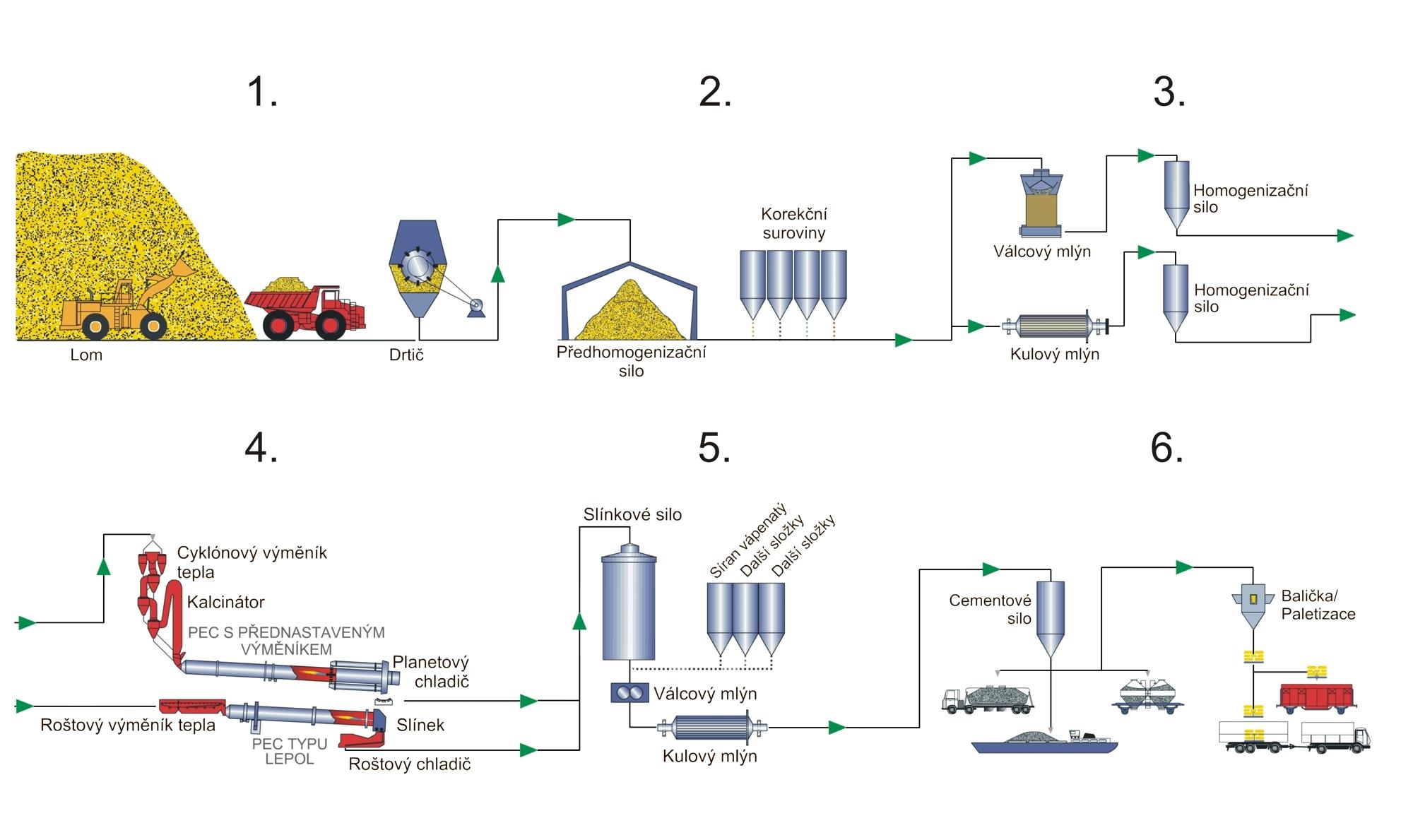 Obr. 6 Zjednodušené technologické schéma výroby cementu. Se svolením  společnosti Českomoravský cement 6d1550b760